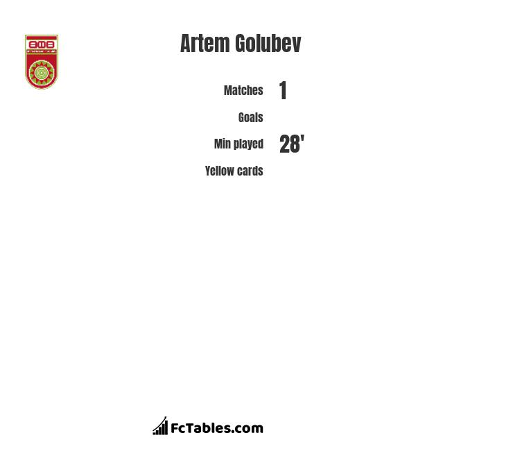 Artem Golubev infographic