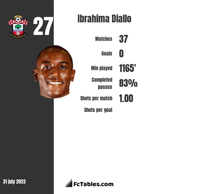 Ibrahima Diallo infographic