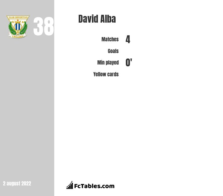 Hugo Mallo vs David Alba - Compare two players stats 2019