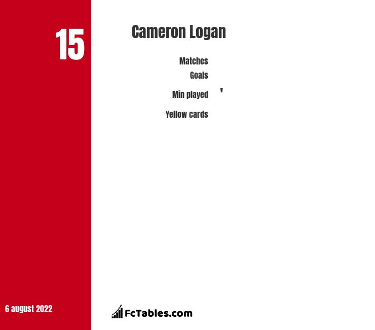 Cameron Logan infographic statistics for Hearts