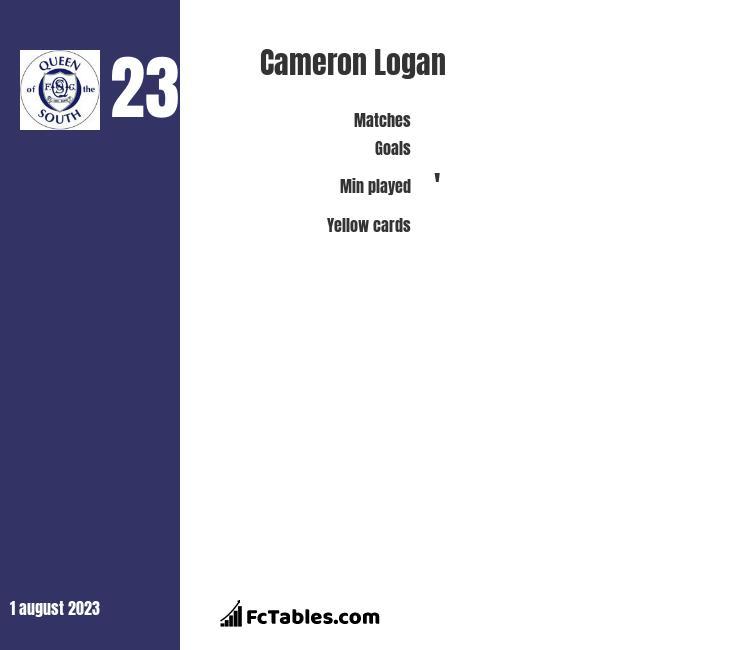 Cameron Logan infographic