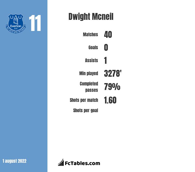Dwight Mcneil infographic statistics for Burnley