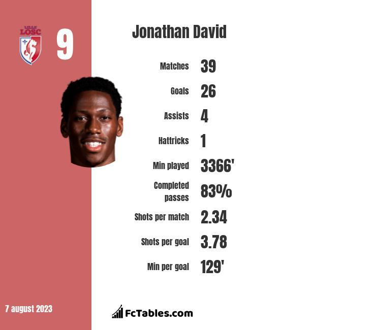 Jonathan David infographic
