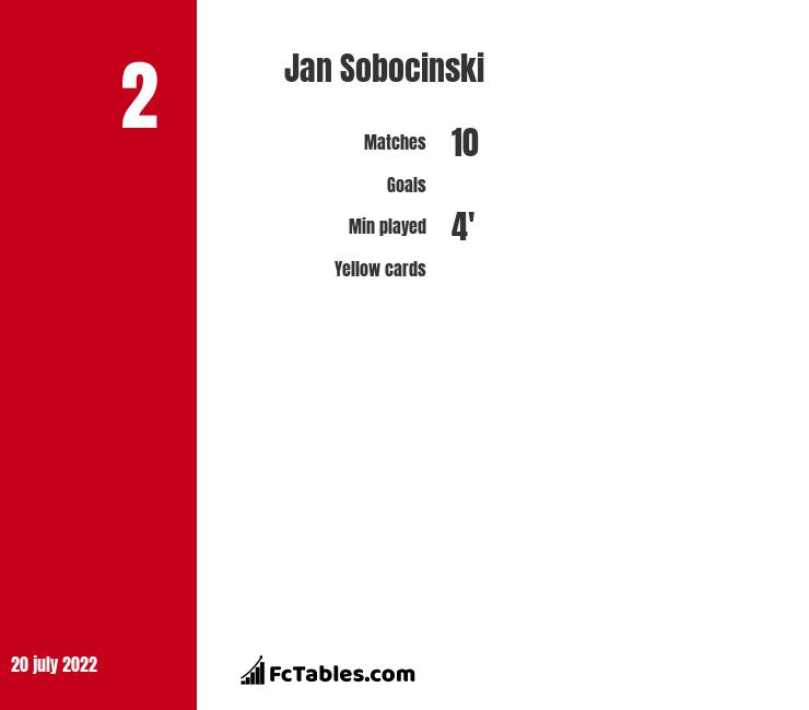Jan Sobocinski infographic