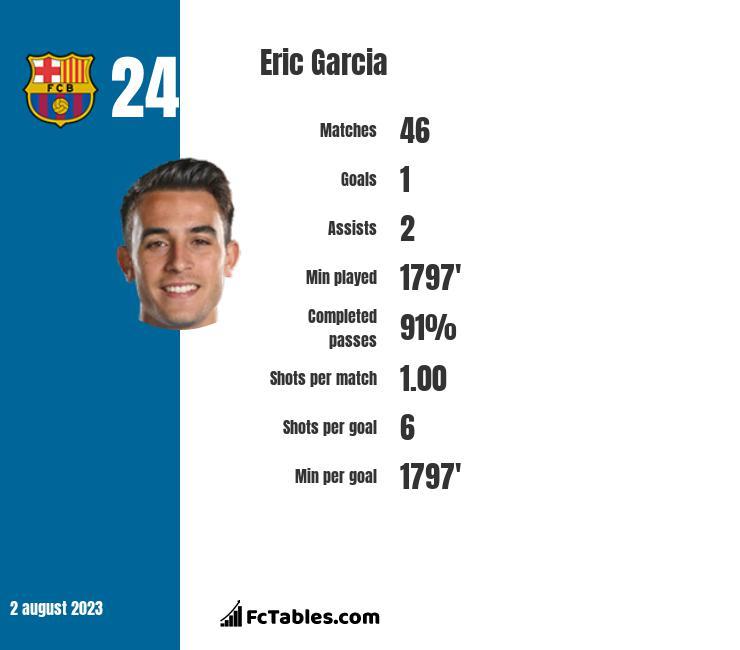 Eric Garcia infographic