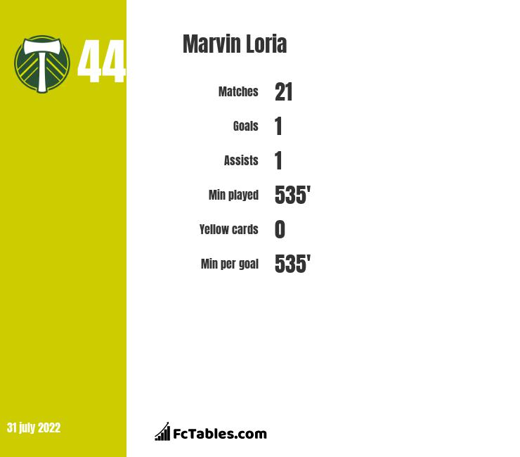 Marvin Loria infographic