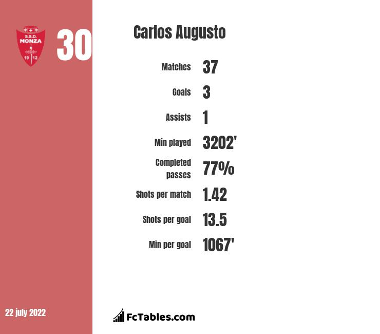 Carlos Augusto infographic