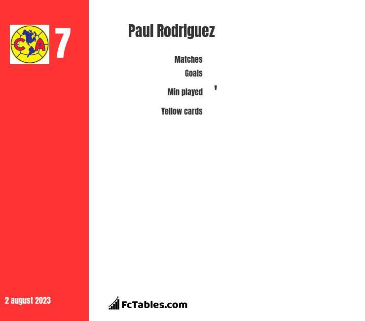 Paul Rodriguez infographic