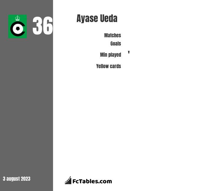 Ayase Ueda infographic