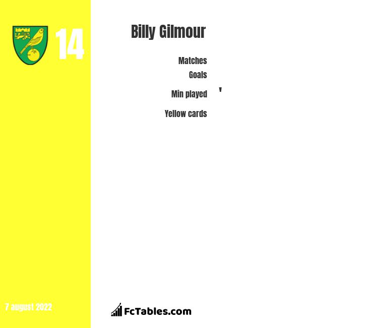 Billy Gilmour infographic