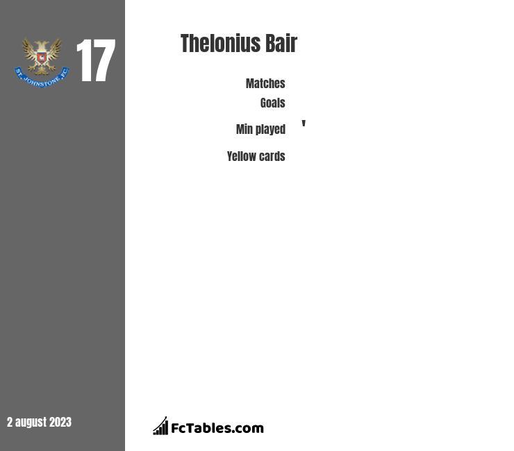 Thelonius Bair infographic