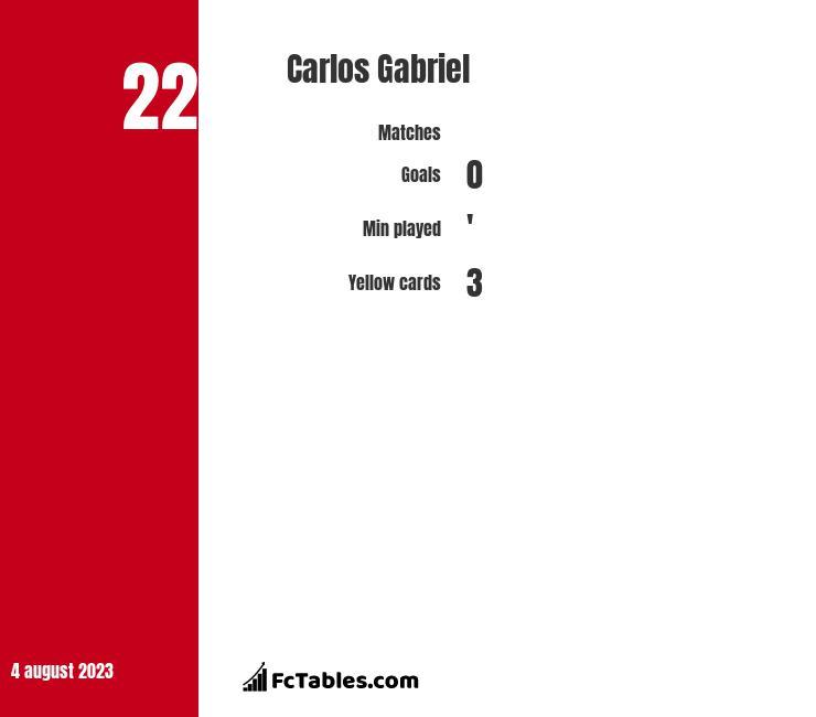 Carlos Gabriel infographic