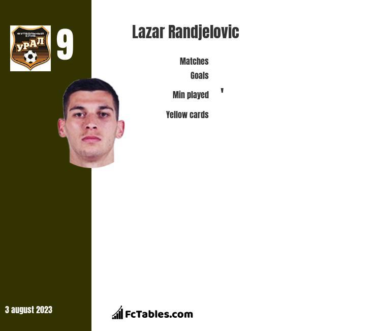 Lazar Randjelovic infographic