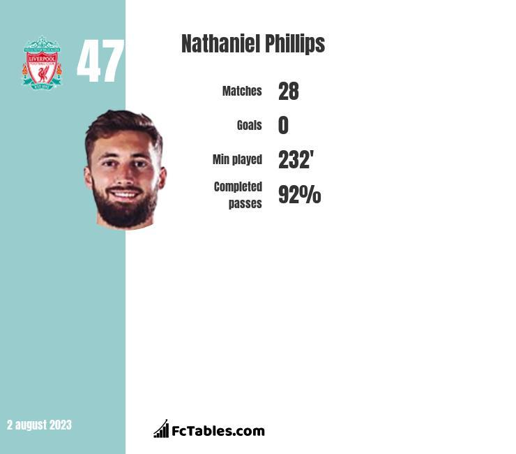 Nathaniel Phillips infographic