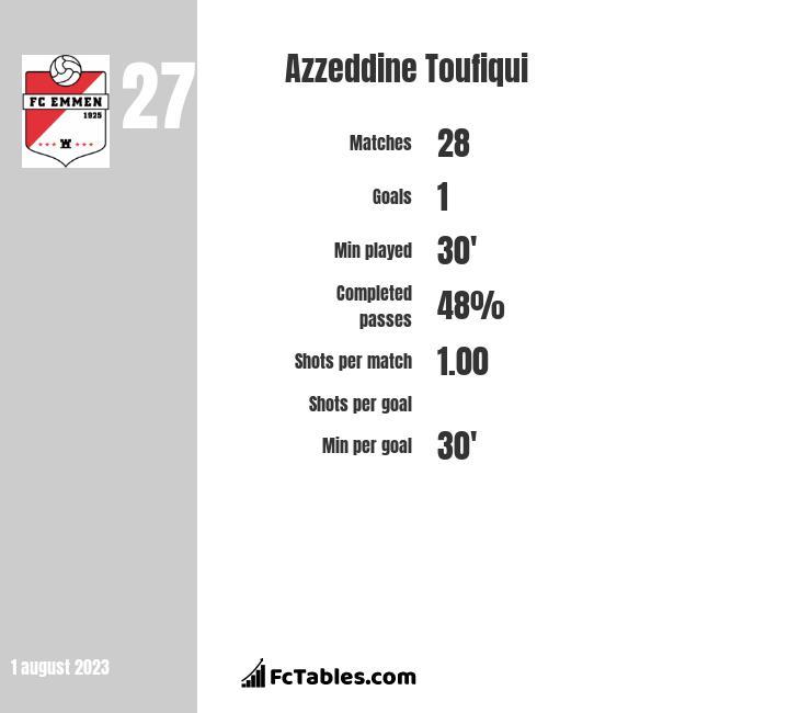 Azzeddine Toufiqui infographic
