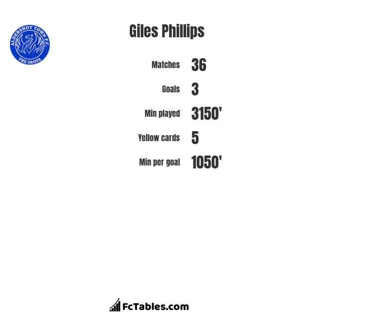 Giles Phillips infographic