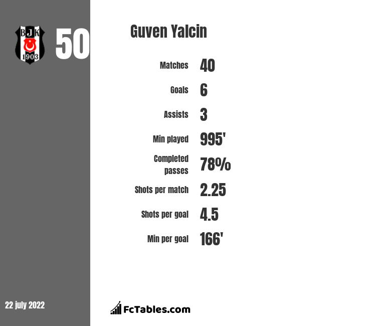 Guven Yalcin infographic statistics for Besiktas