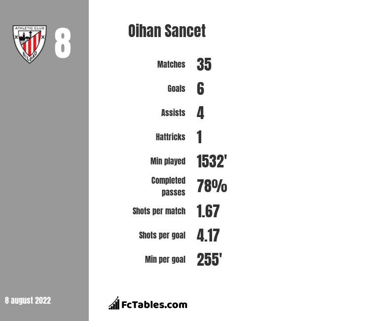 Oihan Sancet infographic statistics for Athletic Bilbao