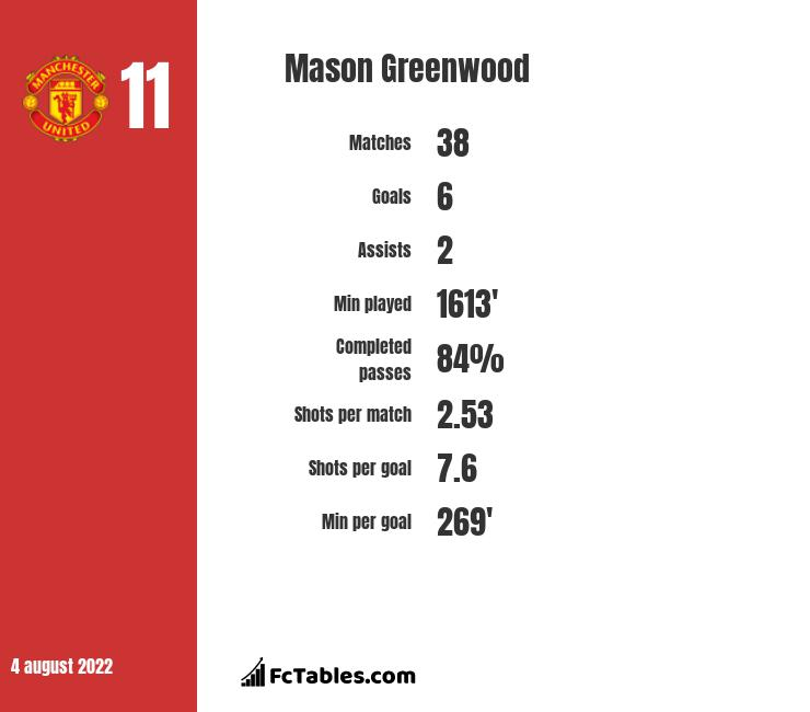 Mason Greenwood infographic statistics for Manchester United