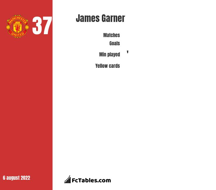 James Garner infographic statistics for Manchester United U21