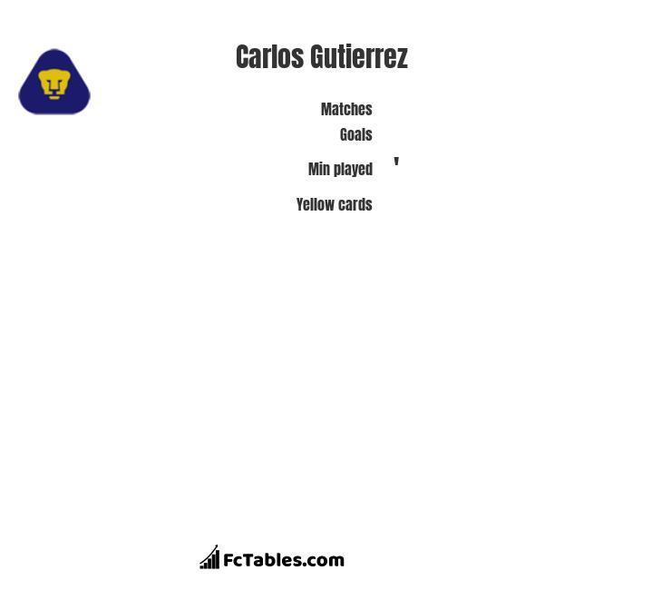 Carlos Gutierrez infographic