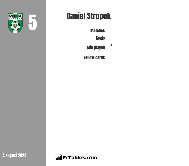 Daniel Stropek infographic