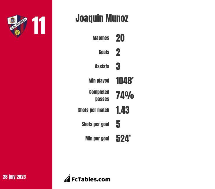 Joaquin Munoz infographic