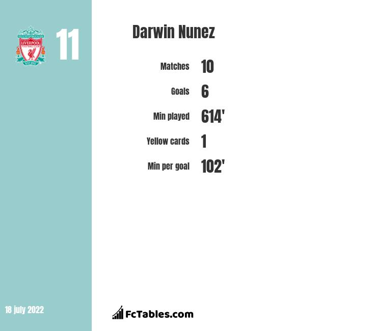 Darwin Nunez infographic