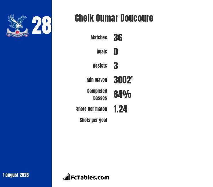 Cheik Oumar Doucoure infographic