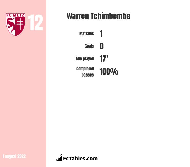 Yohan Tavares Vs Warren Tchimbembe Compare Two Players Stats 2020