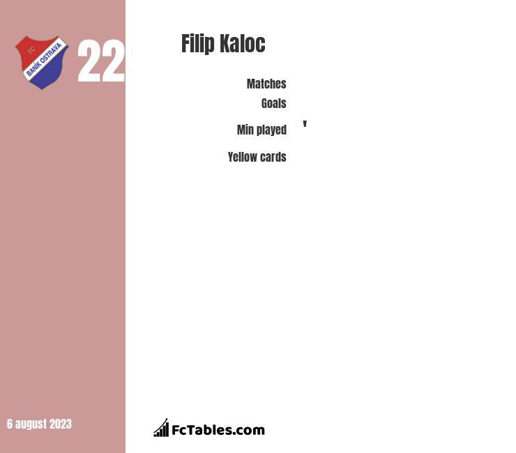 Filip Kaloc infographic
