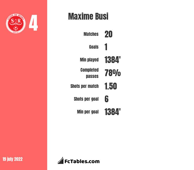 Maxime Busi infographic