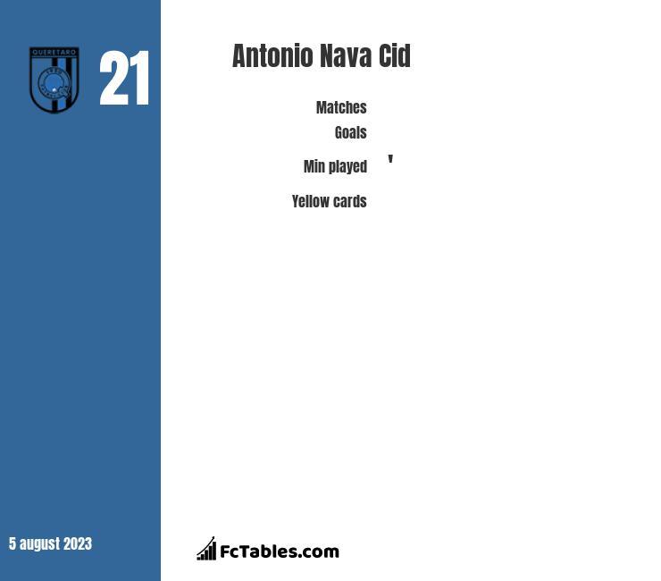Antonio Nava Cid infographic