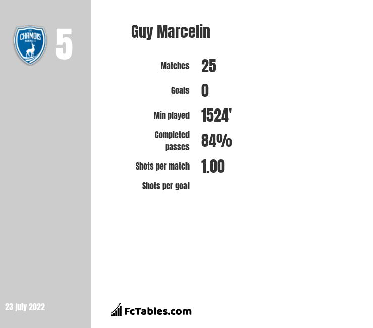 Guy Marcelin infographic