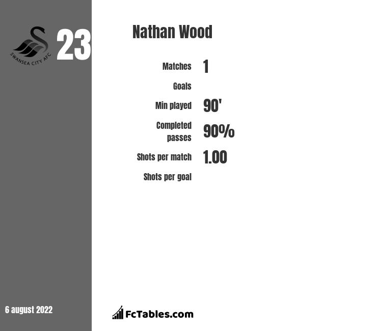 Nathan Wood infographic