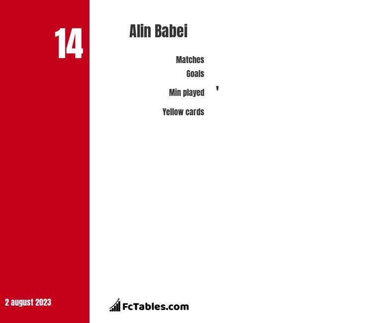 Alin Babei infographic
