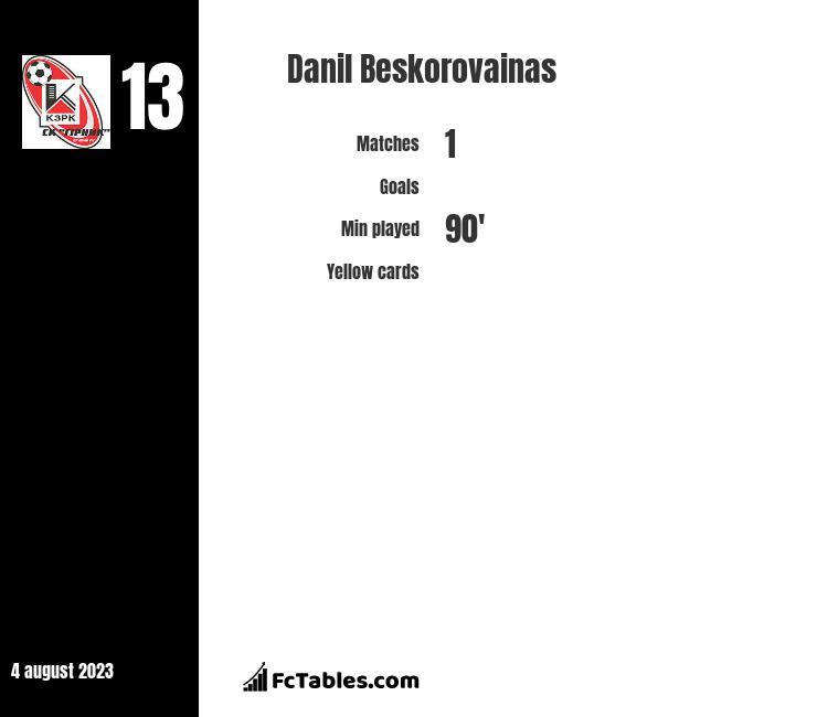 Danil Beskorovainas infographic