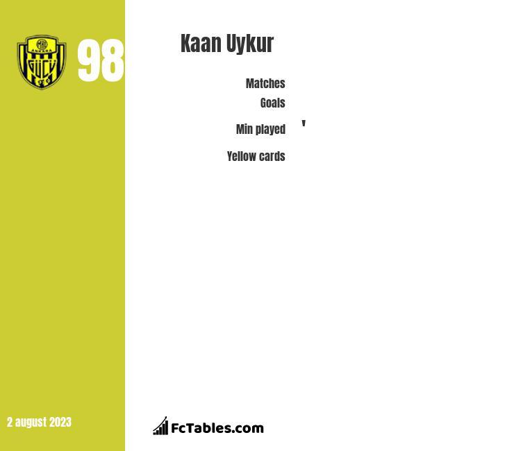 Kaan Uykur infographic