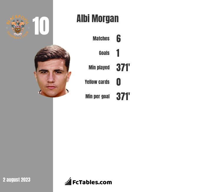 Albi Morgan infographic