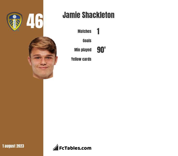 Jamie Shackleton infographic