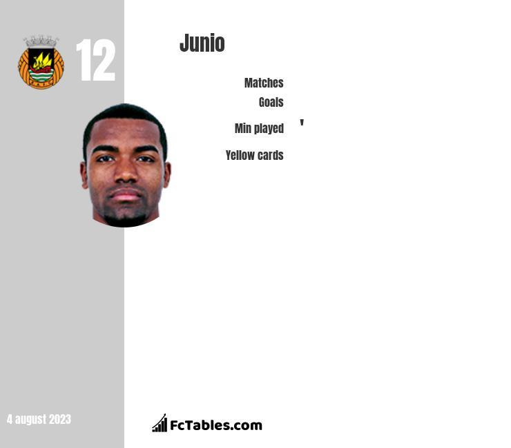 Junio infographic