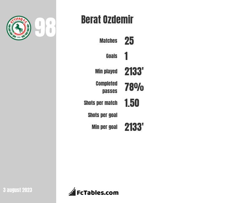 Berat Ozdemir infographic