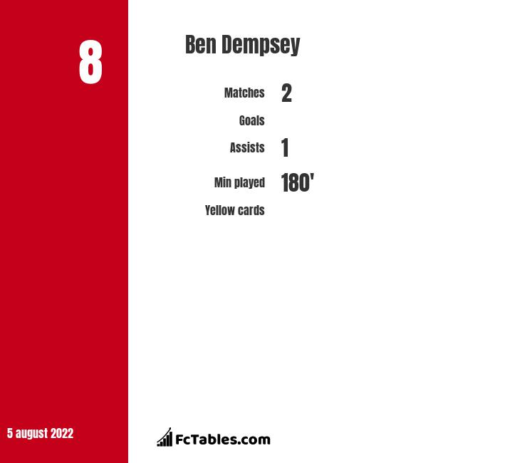 Ben Dempsey infographic statistics for Woking