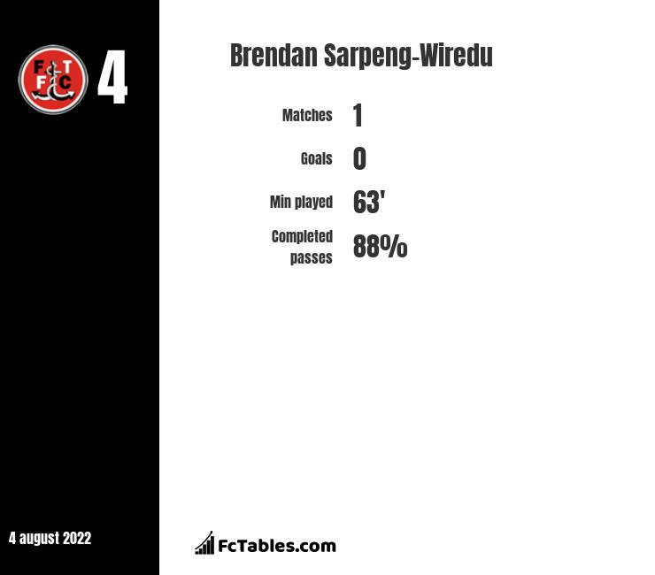 Brendan Sarpeng-Wiredu infographic statistics for Charlton Athletic