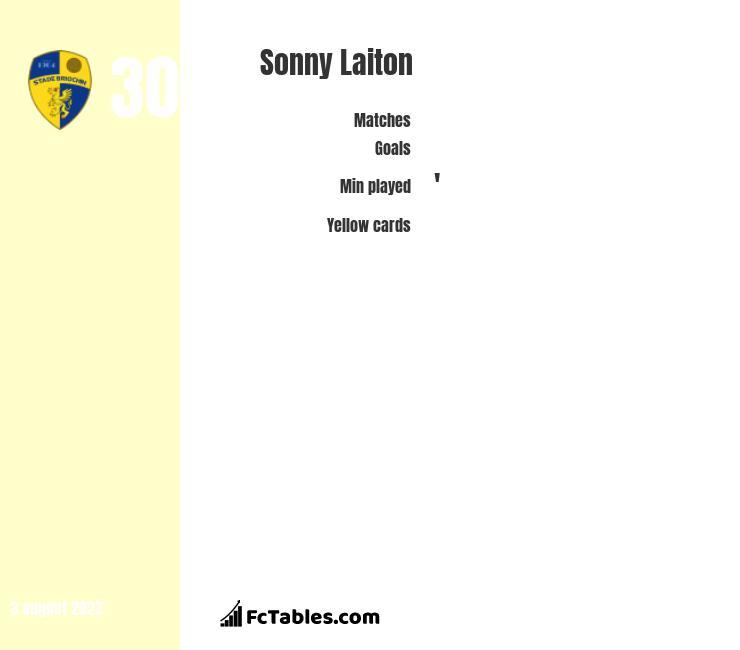 Sonny Laiton infographic