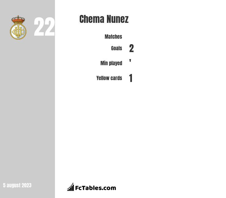 Chema Nunez infographic