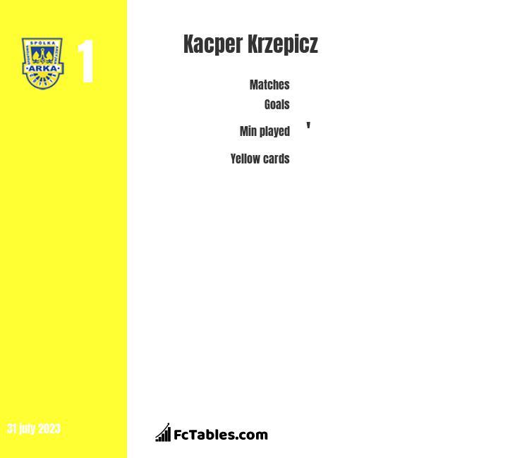 Kacper Krzepicz infographic