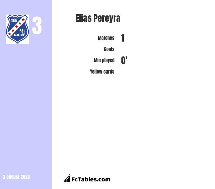 Elias Pereyra infographic