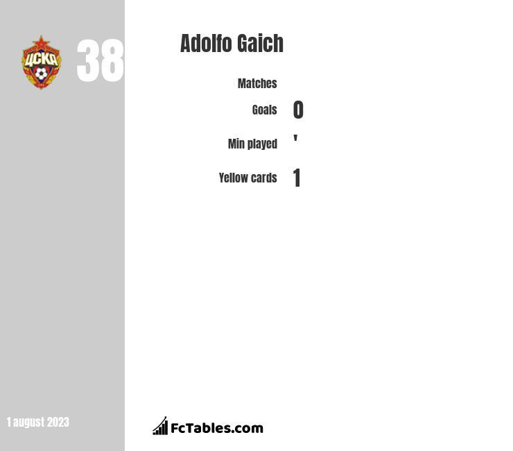 Adolfo Gaich infographic