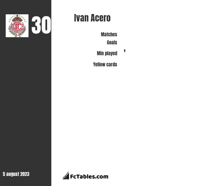 Ivan Acero infographic